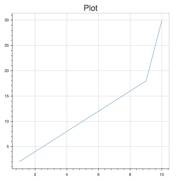 plot of y=2x for 1..9 and y=3x for x=10